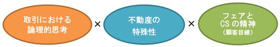 取引における論理的思考×不動産の特殊性×フェアとCSの精神(顧客目線)